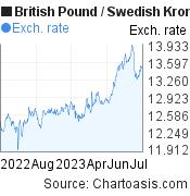 British Pound to Swedish Krona (GBP/SEK) 1 year forex chart, featured image