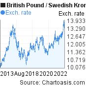 British Pound to Swedish Krona (GBP/SEK) 10 years forex chart, featured image