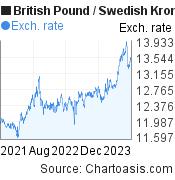 British Pound to Swedish Krona (GBP/SEK) 2 years forex chart, featured image
