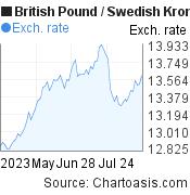 British Pound to Swedish Krona (GBP/SEK) 3 months forex chart, featured image