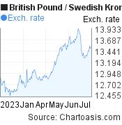 British Pound to Swedish Krona (GBP/SEK) 6 months forex chart, featured image