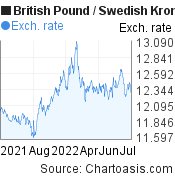 British Pound to Swedish Krona (GBP/SEK) forex chart, featured image