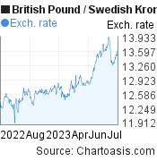 British Pound to Swedish Krona (GBP/SEK)  forex chart, featured image