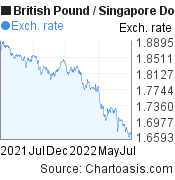 British Pound to Singapore Dollar (GBP/SGD) 1 year forex chart, featured image