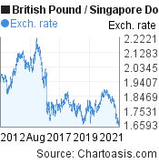 British Pound to Singapore Dollar (GBP/SGD) 10 years forex chart, featured image