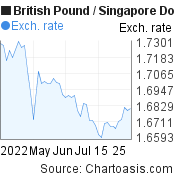 British Pound to Singapore Dollar (GBP/SGD) 2 months forex chart, featured image