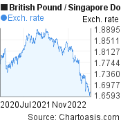 British Pound to Singapore Dollar (GBP/SGD) 2 years forex chart, featured image