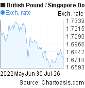 British Pound to Singapore Dollar (GBP/SGD) 3 months forex chart, featured image