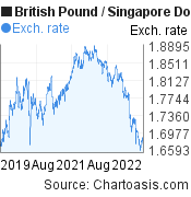 British Pound to Singapore Dollar (GBP/SGD) 3 years forex chart, featured image