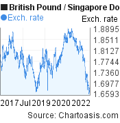 British Pound to Singapore Dollar (GBP/SGD) 5 years forex chart, featured image