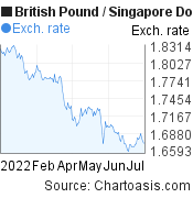 British Pound to Singapore Dollar (GBP/SGD) 6 months forex chart, featured image