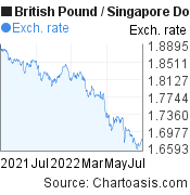 British Pound to Singapore Dollar (GBP/SGD) forex chart, featured image