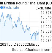 British Pound to Thai Baht (GBP/THB) 1 year forex chart, featured image