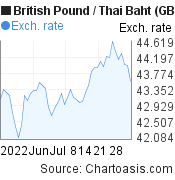 British Pound to Thai Baht (GBP/THB) 2 months forex chart, featured image