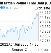 British Pound to Thai Baht (GBP/THB) 3 months forex chart, featured image