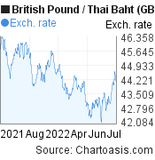 British Pound to Thai Baht (GBP/THB) forex chart, featured image