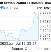 British Pound to Tunisian Dinar (GBP/TND) 1 month forex chart, featured image