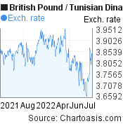 British Pound to Tunisian Dinar (GBP/TND) 1 year forex chart, featured image