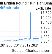 British Pound to Tunisian Dinar (GBP/TND) 10 years forex chart, featured image