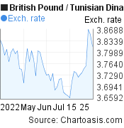 British Pound to Tunisian Dinar (GBP/TND) 2 months forex chart, featured image