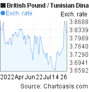 British Pound to Tunisian Dinar (GBP/TND) 3 months forex chart, featured image
