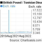 British Pound to Tunisian Dinar (GBP/TND) 3 years forex chart, featured image
