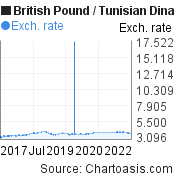 British Pound to Tunisian Dinar (GBP/TND) 5 years forex chart, featured image