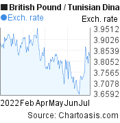 British Pound to Tunisian Dinar (GBP/TND) 6 months forex chart, featured image