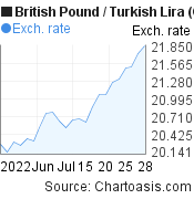 British Pound to New Turkish Lira (GBP/TRY) 1 month forex chart, featured image