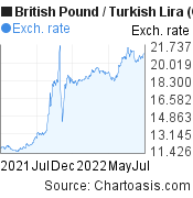 British Pound to New Turkish Lira (GBP/TRY) 1 year forex chart, featured image