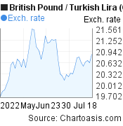 British Pound to New Turkish Lira (GBP/TRY) 2 months forex chart, featured image