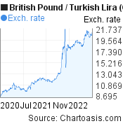 British Pound to New Turkish Lira (GBP/TRY) 2 years forex chart, featured image