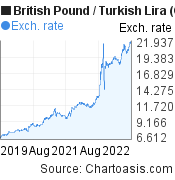 British Pound to New Turkish Lira (GBP/TRY) 3 years forex chart, featured image