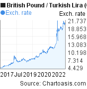 British Pound to New Turkish Lira (GBP/TRY) 5 years forex chart, featured image
