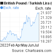 British Pound to New Turkish Lira (GBP/TRY) 6 months forex chart, featured image