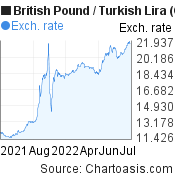 British Pound to New Turkish Lira (GBP/TRY) forex chart, featured image