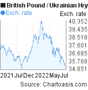 British Pound to Ukrainian Hryvnia (GBP/UAH) 1 year forex chart, featured image