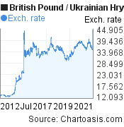 British Pound to Ukrainian Hryvnia (GBP/UAH) 10 years forex chart, featured image