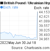 British Pound to Ukrainian Hryvnia (GBP/UAH) 2 months forex chart, featured image