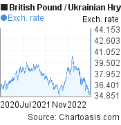 British Pound to Ukrainian Hryvnia (GBP/UAH) 2 years forex chart, featured image