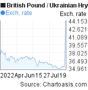 British Pound to Ukrainian Hryvnia (GBP/UAH) 3 months forex chart, featured image