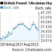 British Pound to Ukrainian Hryvnia (GBP/UAH) 3 years forex chart, featured image