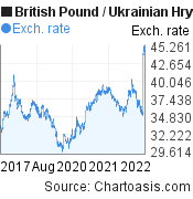 British Pound to Ukrainian Hryvnia (GBP/UAH) 5 years forex chart, featured image
