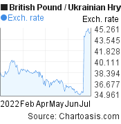 British Pound to Ukrainian Hryvnia (GBP/UAH) 6 months forex chart, featured image