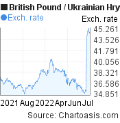 British Pound to Ukrainian Hryvnia (GBP/UAH) forex chart, featured image