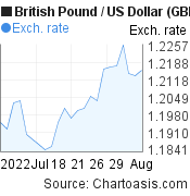 British Pound to US Dollar (GBP/USD) 1 month forex chart, featured image