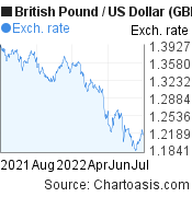 British Pound to US Dollar (GBP/USD) 1 year forex chart, featured image