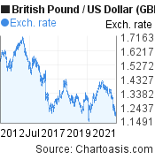 British Pound to US Dollar (GBP/USD) 10 years forex chart, featured image