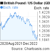 British Pound to US Dollar (GBP/USD) 2 years forex chart, featured image