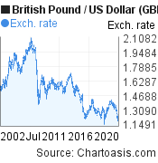 British Pound to US Dollar (GBP/USD) 20 years forex chart, featured image
